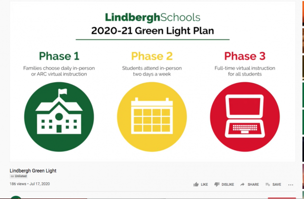 The Lindbergh Green Light Plan outlines the three phases of possible school openings and closures.