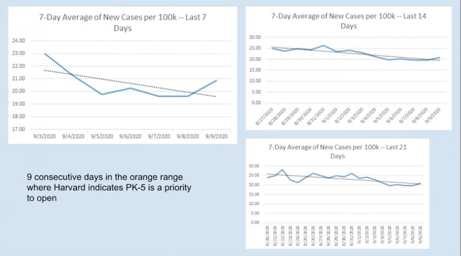 Mehlville+data+COVID+2020+September+new+cases+per+100k+trends