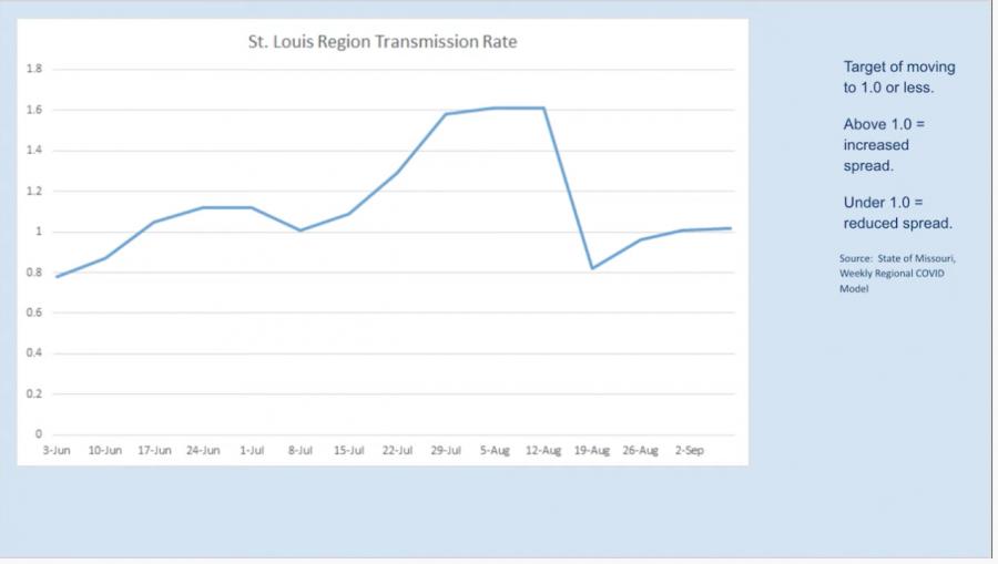 Mehlville+data+COVID+2020+September+transmission+rate
