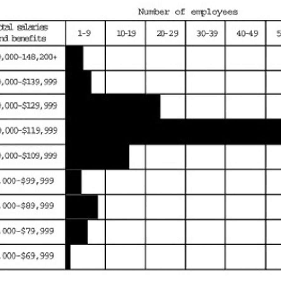 This graphic represents the salary and benefit costs the Mehlville Fire Protection District incurred for all full-time employees during 2006, according to information compiled by the district. The cost ranges have been rounded off in the left column.